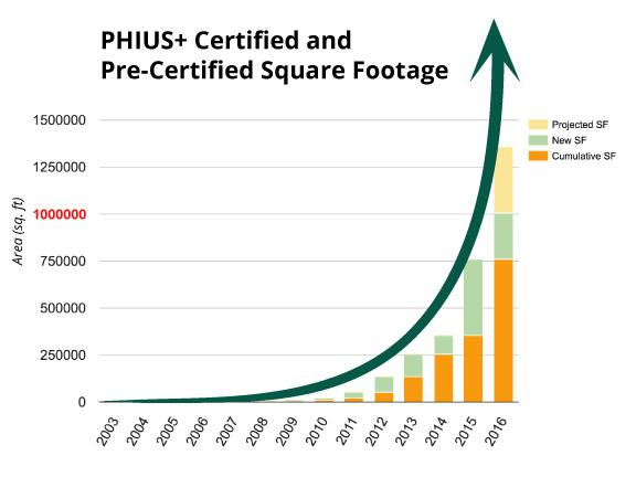 Exponential Growth of PHIUS+ Certified and Pre-Certified Passive Building Projects
