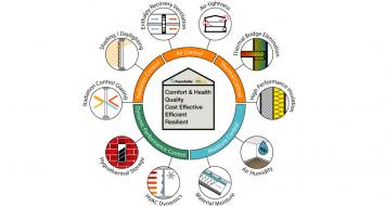 5 passive building design principles